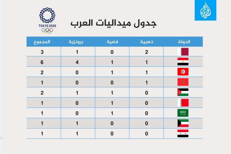 """""""حصاد العرب في أولمبياد طوكيو2020"""" 18 ميدالية ورقم قياسي جديد لمسيرة العرب في الأولمبياد"""